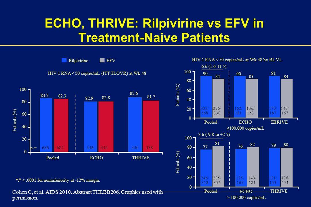 ECHO, THRIVE: Rilpivirine vs EFV in Treatment-Naive Patients