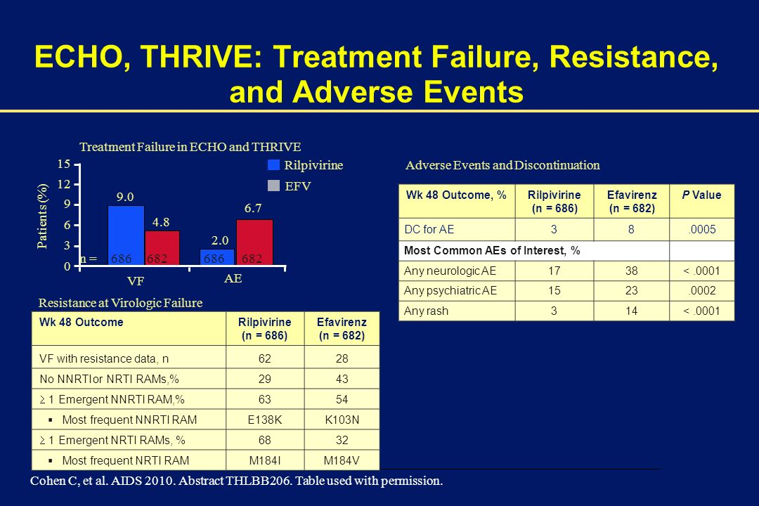 ECHO, THRIVE: Treatment Failure, Resistance, and Adverse Events