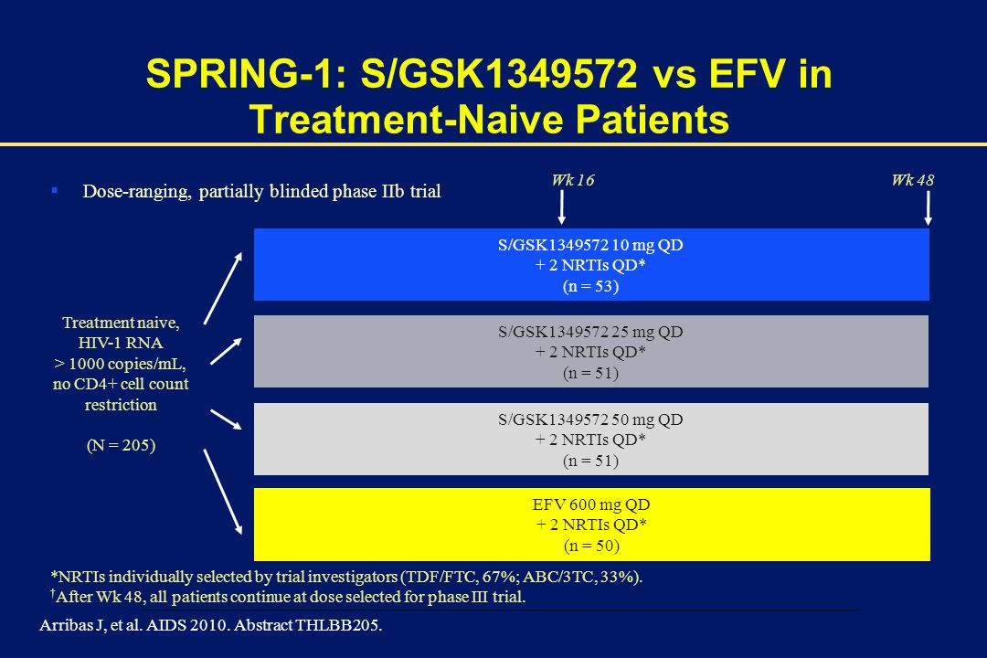 SPRING-1: S/GSK1349572 vs EFV in Treatment-Naive Patients