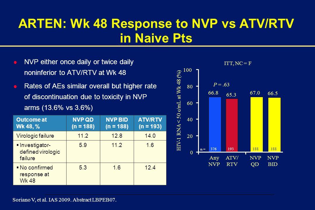 ARTEN: Wk 48 Response to NVP vs ATV/RTV in Naive Pts