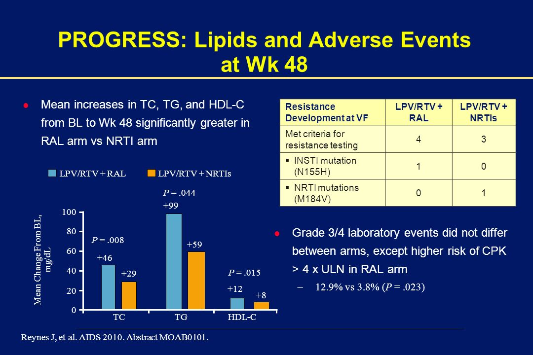 PROGRESS: Lipids and Adverse Events at Wk 48