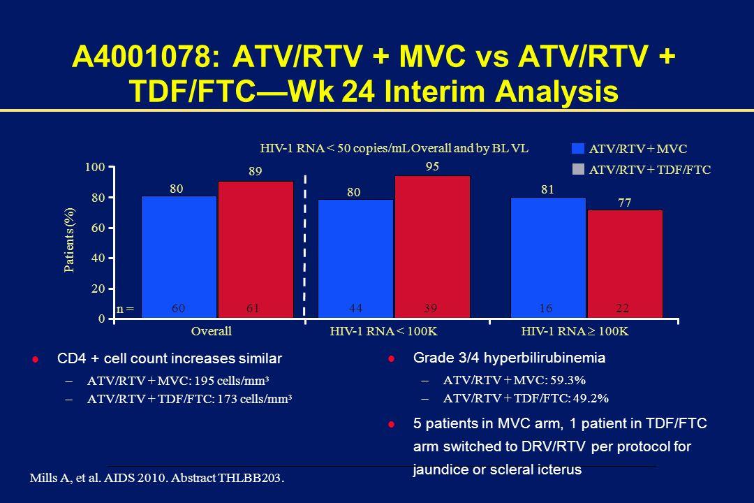 A4001078: ATV/RTV + MVC vs ATV/RTV + TDF/FTC—Wk 24 Interim Analysis
