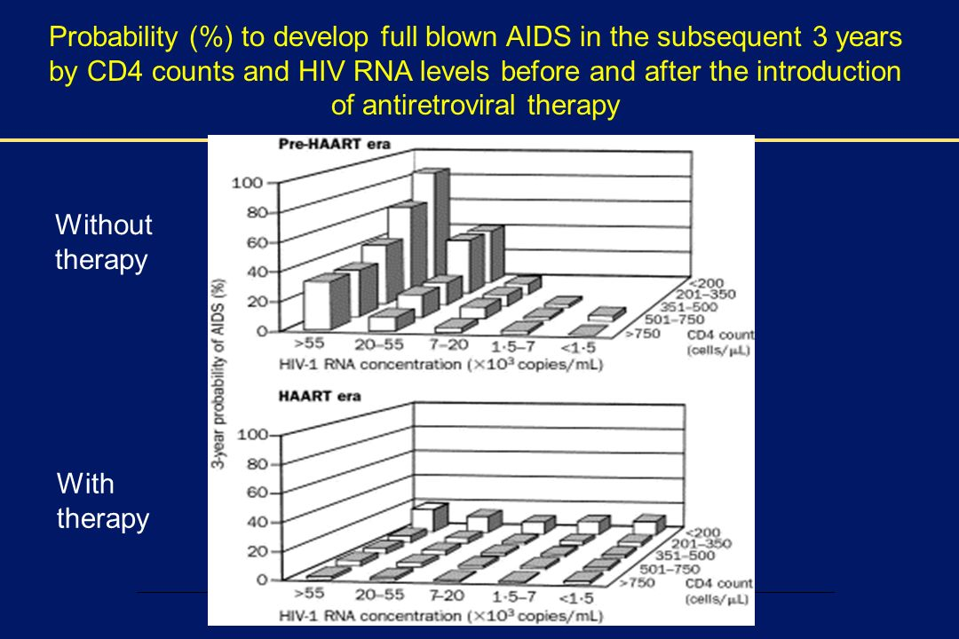 Probability (%) to develop full blown AIDS in the subsequent 3 years by CD4 counts and HIV RNA levels before and after the introduction of antiretroviral therapy
