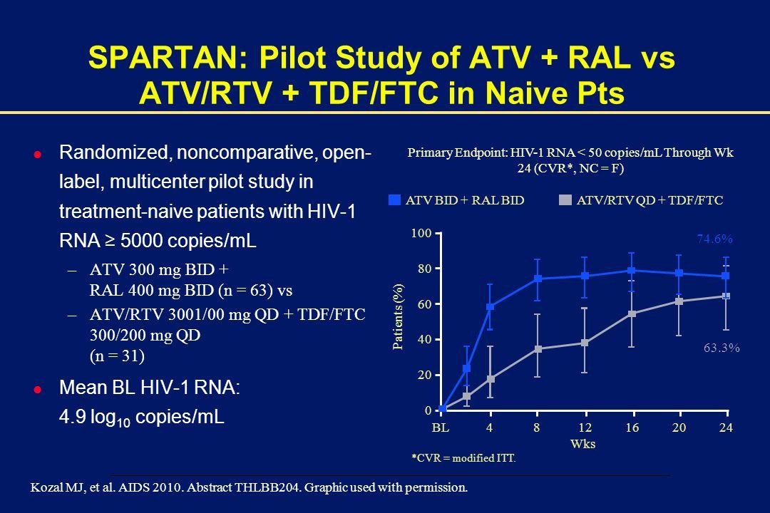 SPARTAN: Pilot Study of ATV + RAL vs ATV/RTV + TDF/FTC in Naive Pts