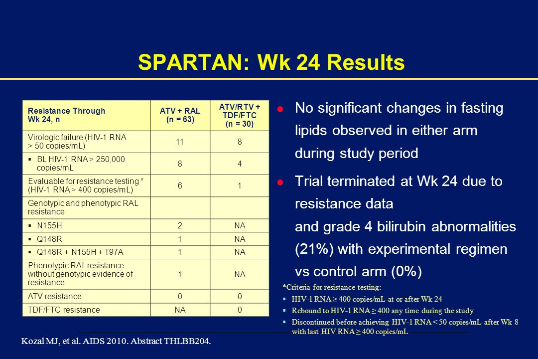 SPARTAN: Wk 24 Results No significant changes in fasting lipids observed in either arm during study period.