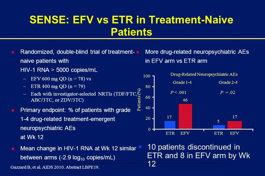 SENSE: EFV vs ETR in Treatment-Naive Patients