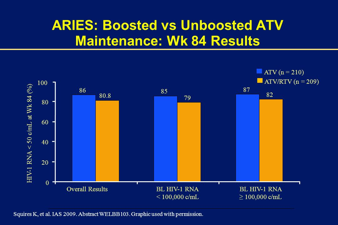 ARIES: Boosted vs Unboosted ATV Maintenance: Wk 84 Results