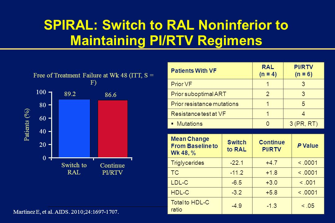 SPIRAL: Switch to RAL Noninferior to Maintaining PI/RTV Regimens