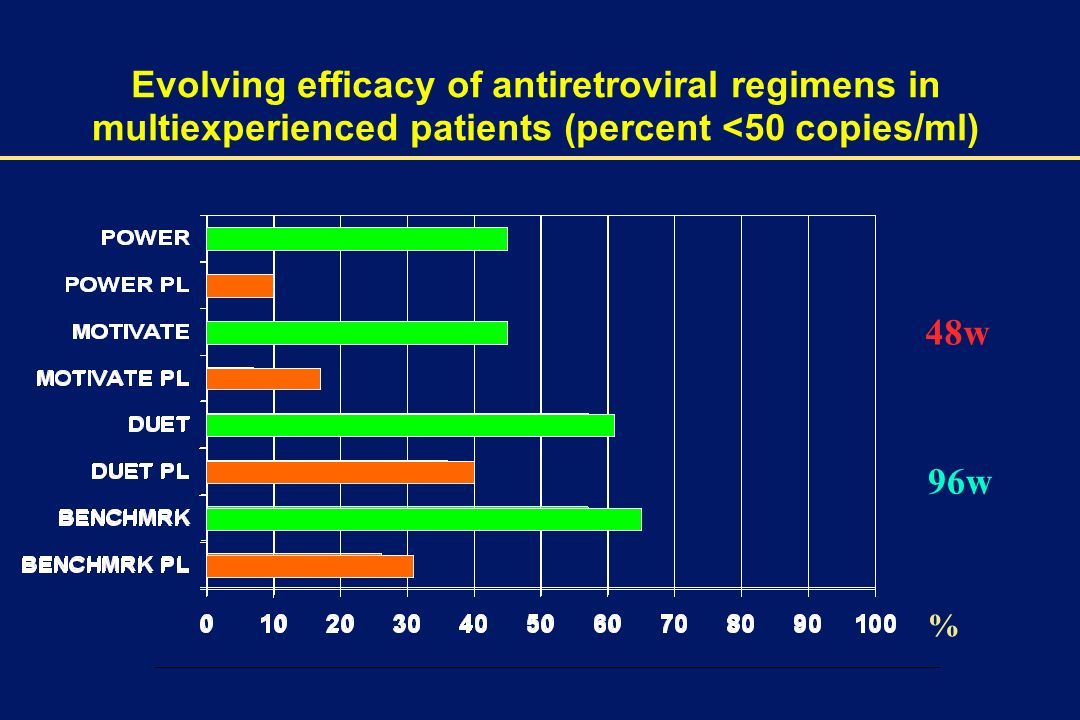 Evolving efficacy of antiretroviral regimens in multiexperienced patients (percent <50 copies/ml)