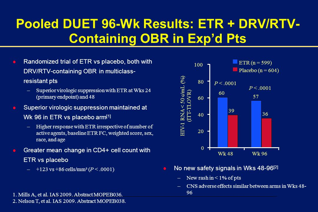 Pooled DUET 96-Wk Results: ETR + DRV/RTV-Containing OBR in Exp'd Pts