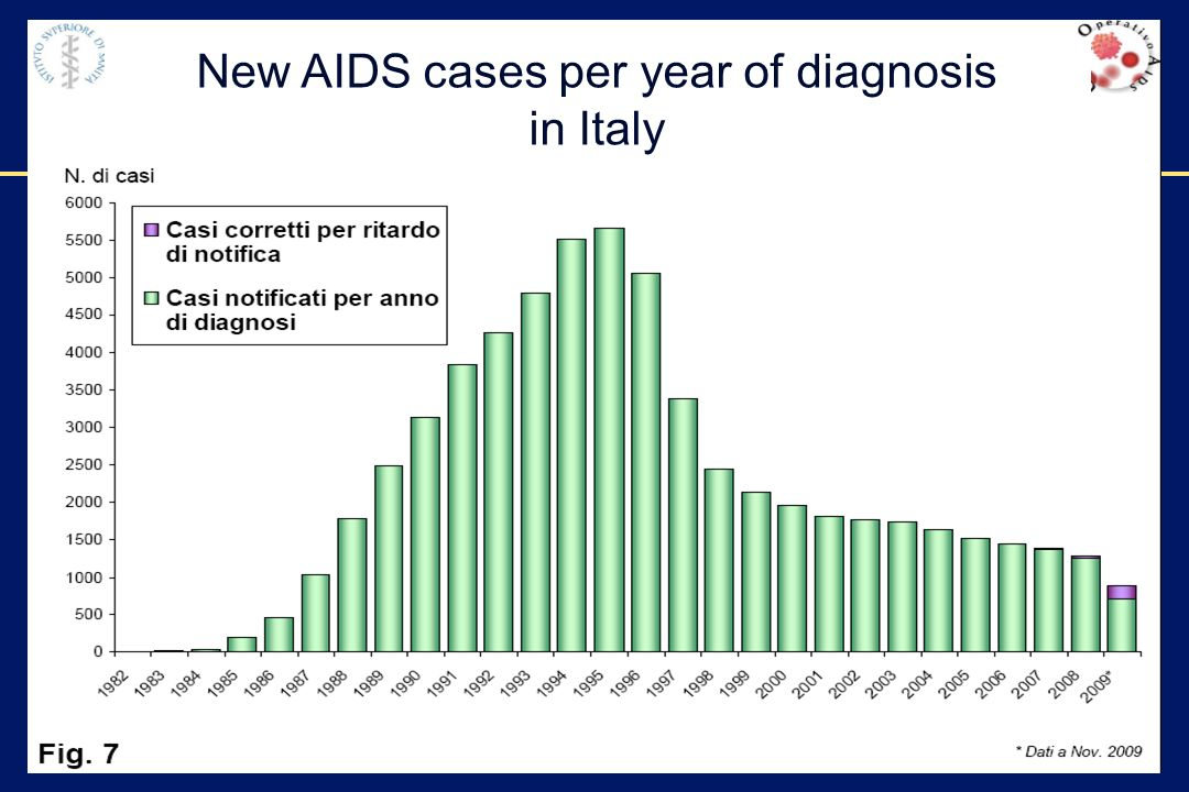 New AIDS cases per year of diagnosis