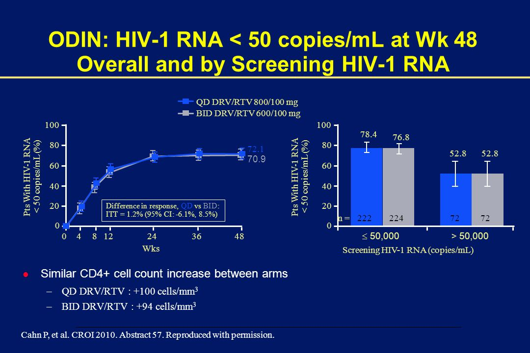 ODIN: HIV-1 RNA < 50 copies/mL at Wk 48 Overall and by Screening HIV-1 RNA