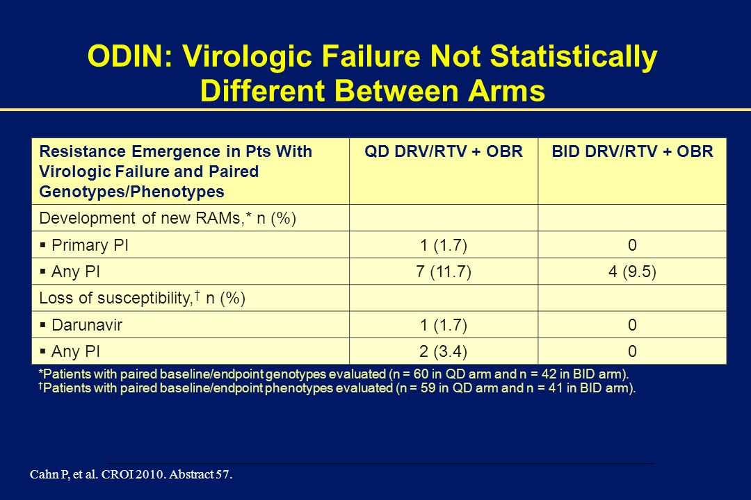 ODIN: Virologic Failure Not Statistically Different Between Arms