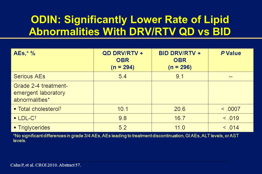 ODIN: Significantly Lower Rate of Lipid Abnormalities With DRV/RTV QD vs BID