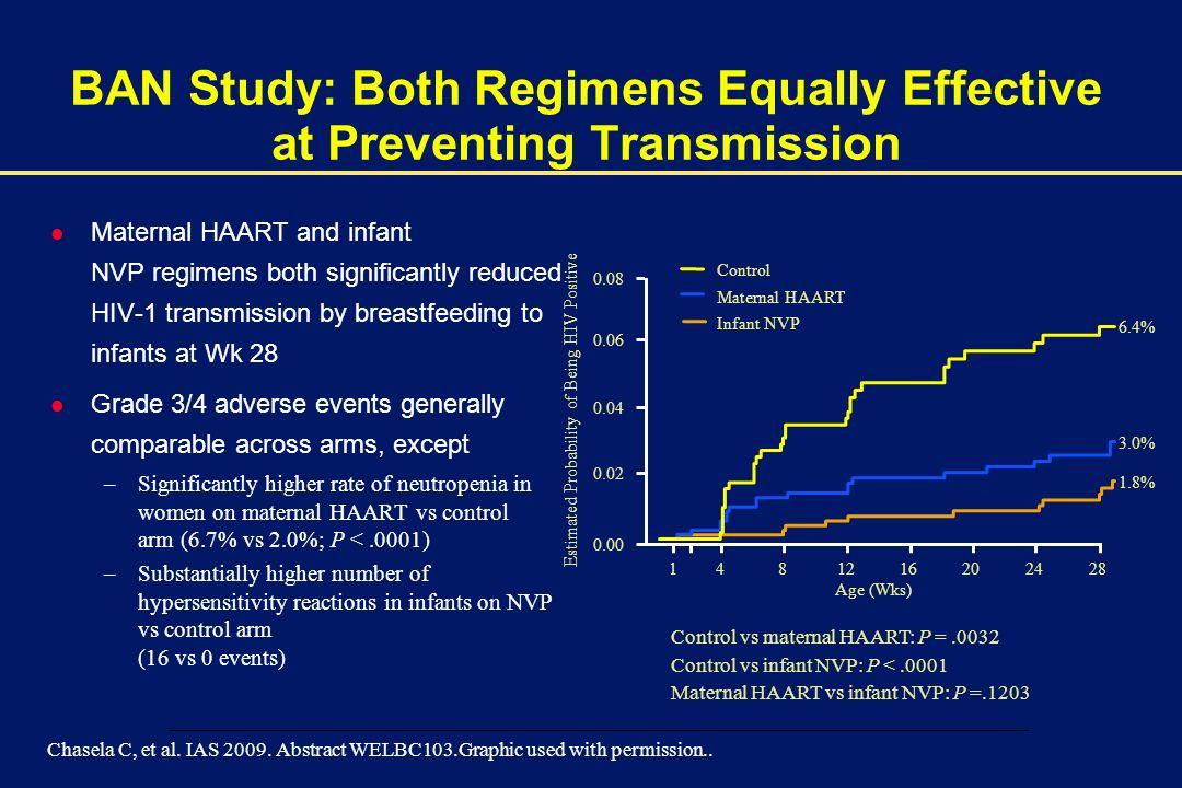 BAN Study: Both Regimens Equally Effective at Preventing Transmission