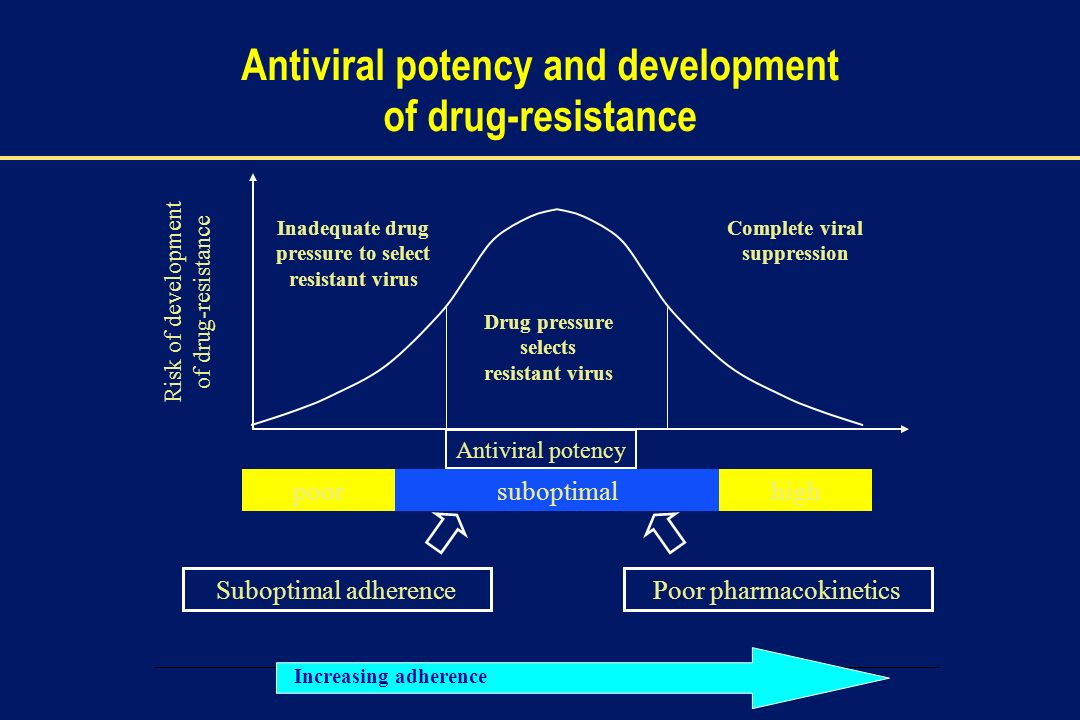 Antiviral potency and development of drug-resistance