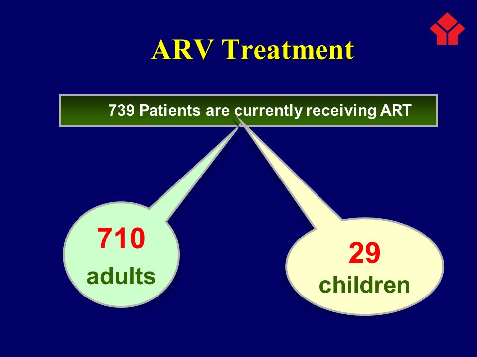 739 Patients are currently receiving ART