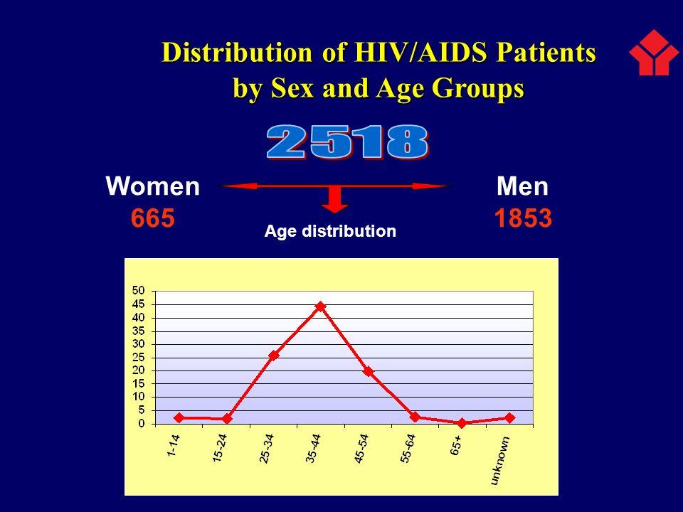Distribution of HIV/AIDS Patients