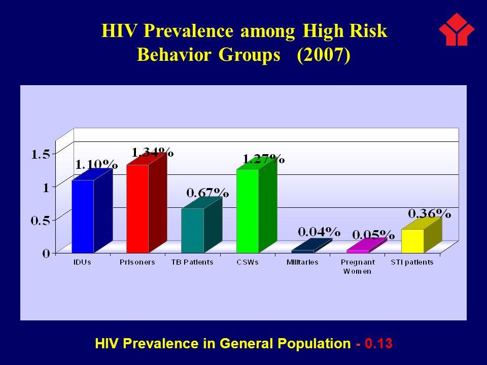 HIV Prevalence among High Risk Behavior Groups (2007)