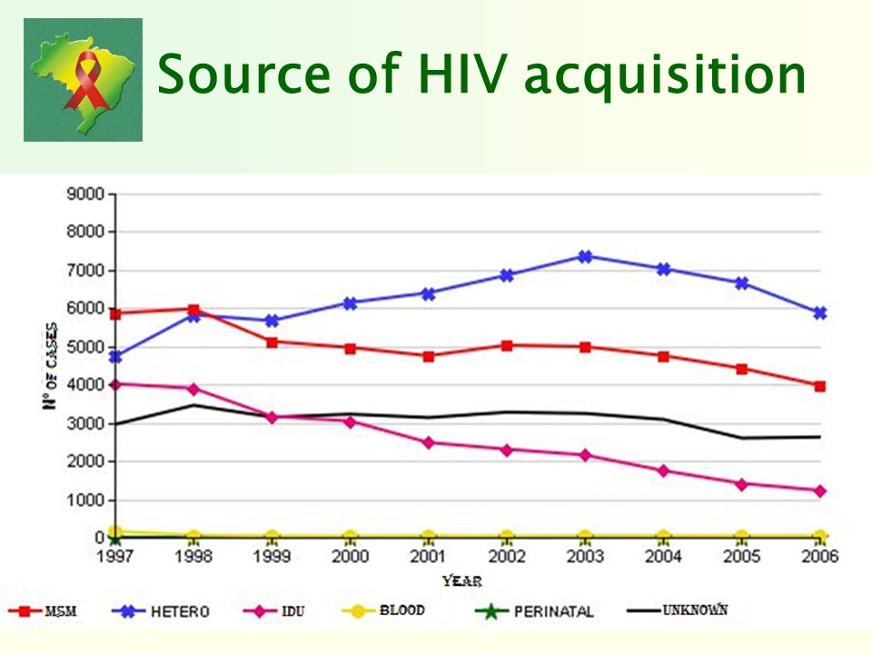Source of HIV acquisition