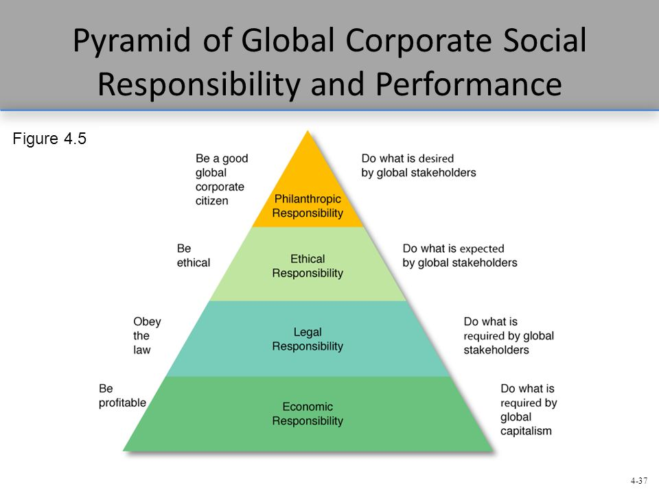 Ethics and Corporate Responsibility - ppt video online ...