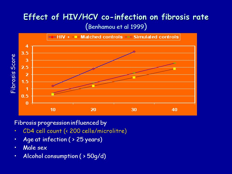 Effect of HIV/HCV co-infection on fibrosis rate (Benhamou et al 1999)