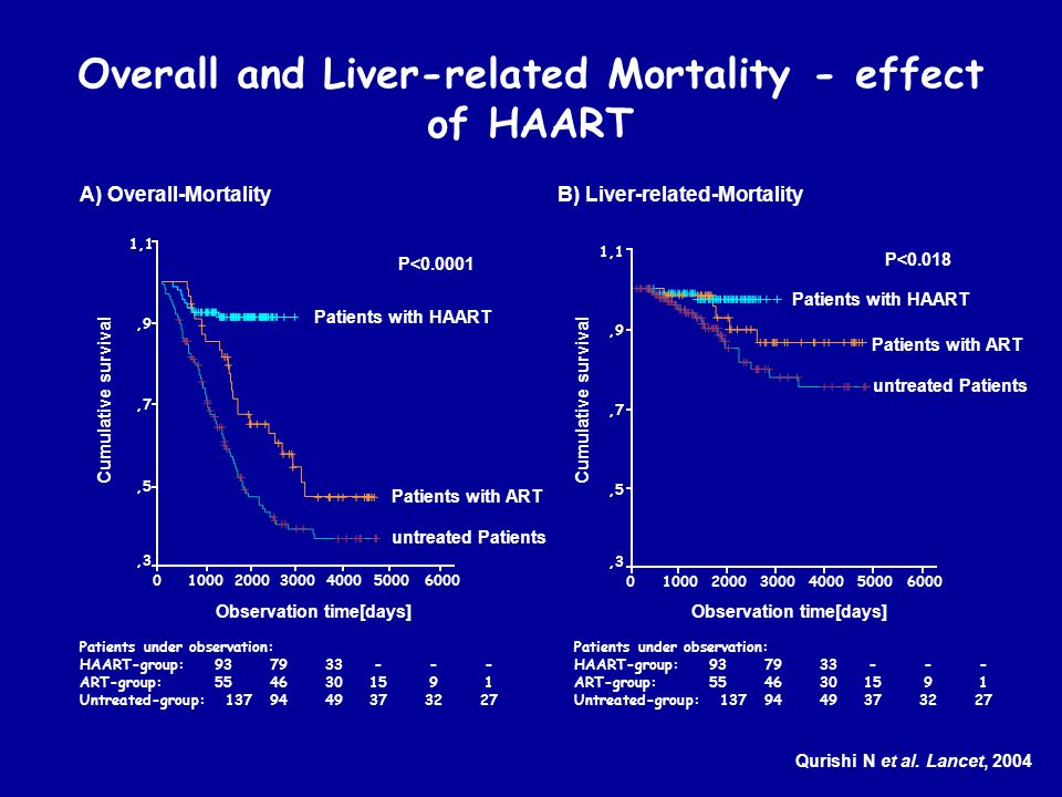 Overall and Liver-related Mortality - effect of HAART