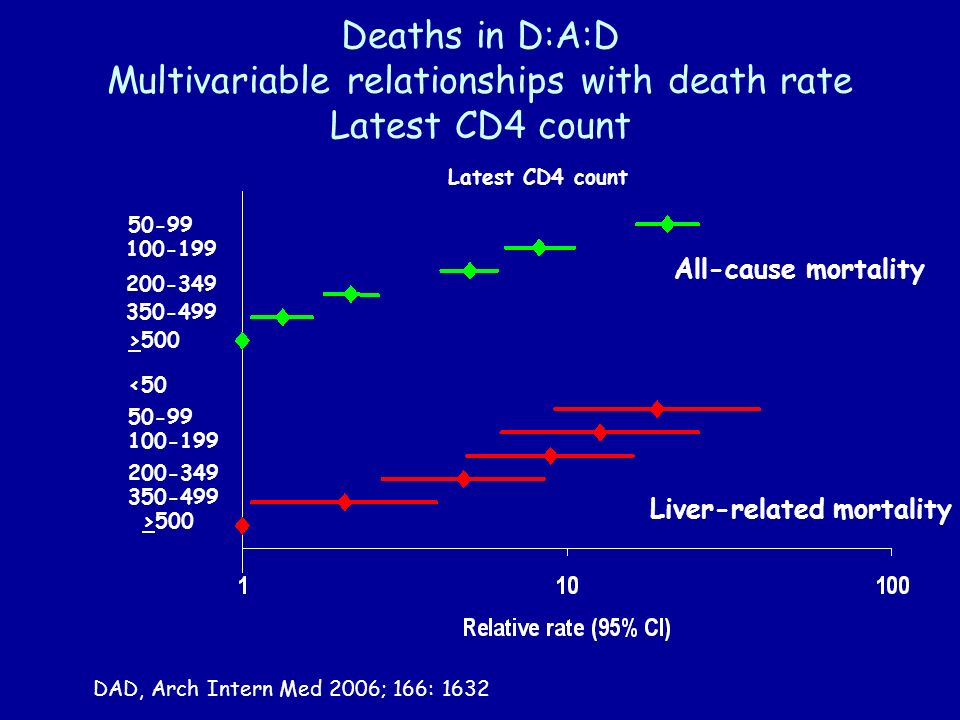 Deaths in D:A:D Multivariable relationships with death rate Latest CD4 count