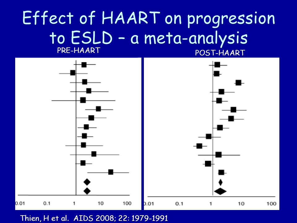 Effect of HAART on progression to ESLD – a meta-analysis