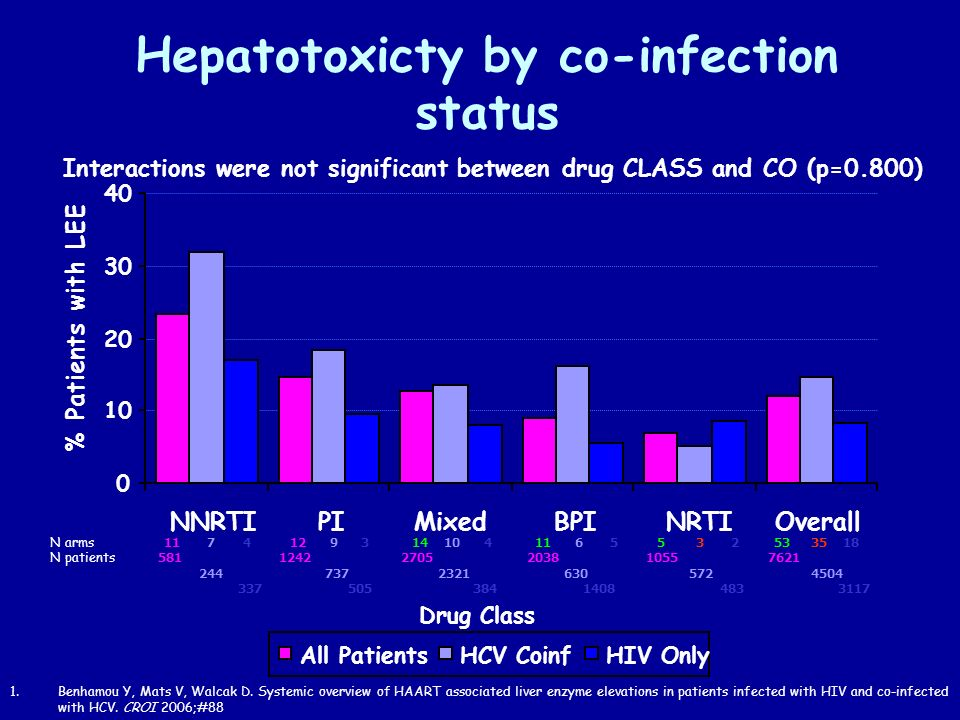 Hepatotoxicty by co-infection status