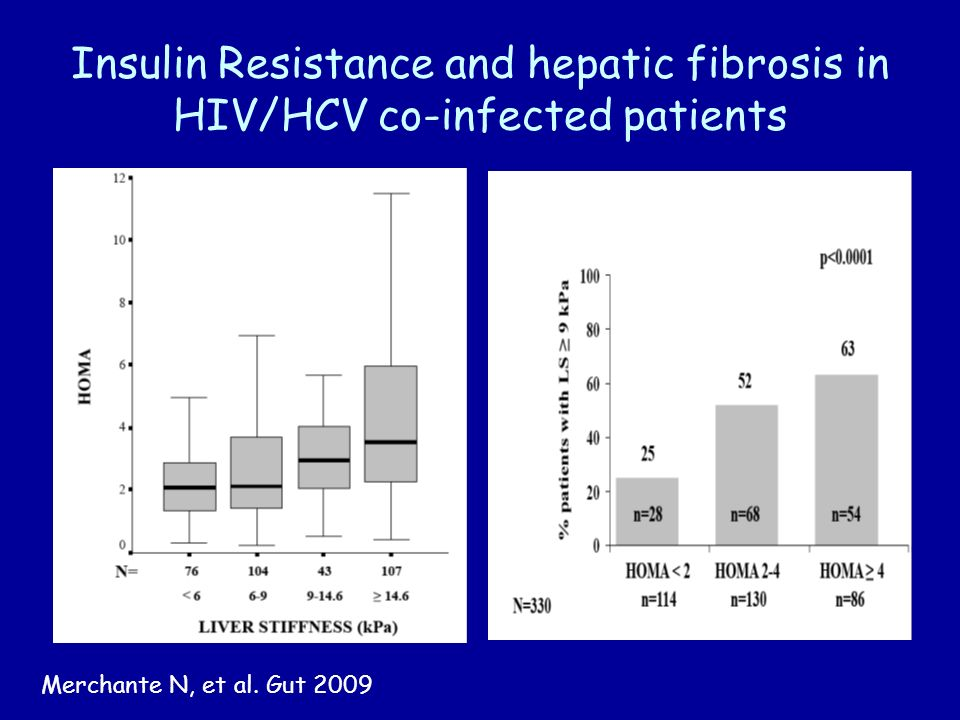 Insulin Resistance and hepatic fibrosis in HIV/HCV co-infected patients