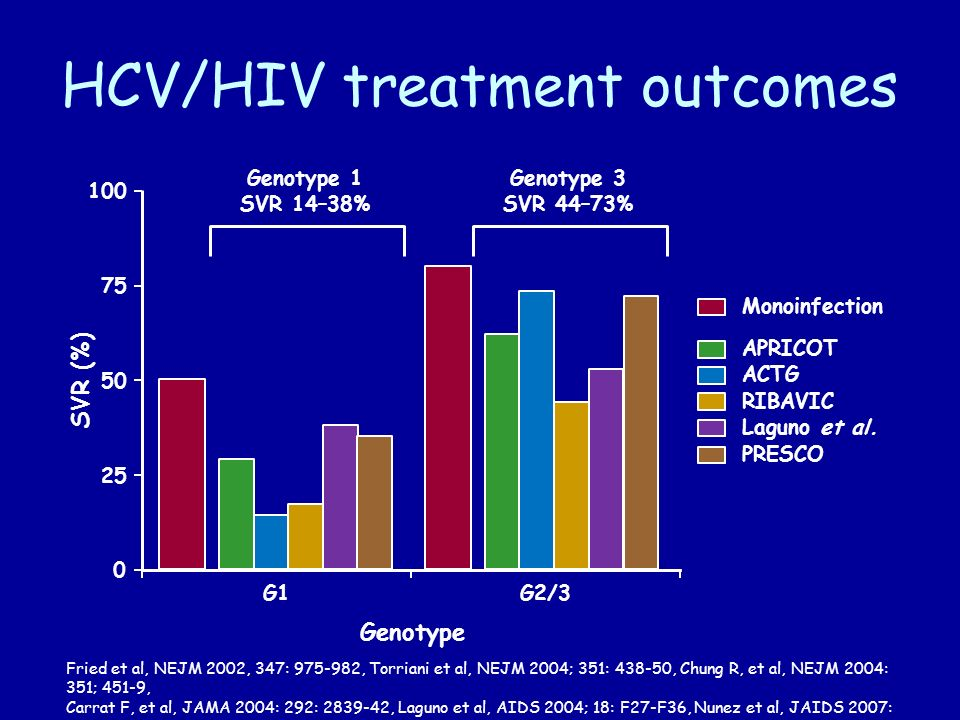 HCV/HIV treatment outcomes