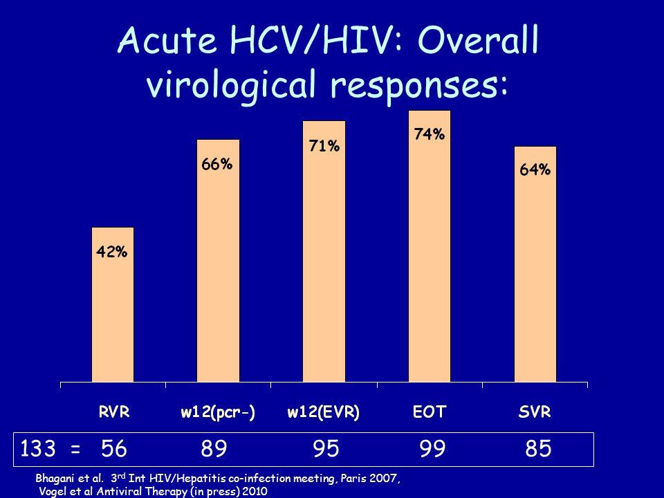 Acute HCV/HIV: Overall virological responses: