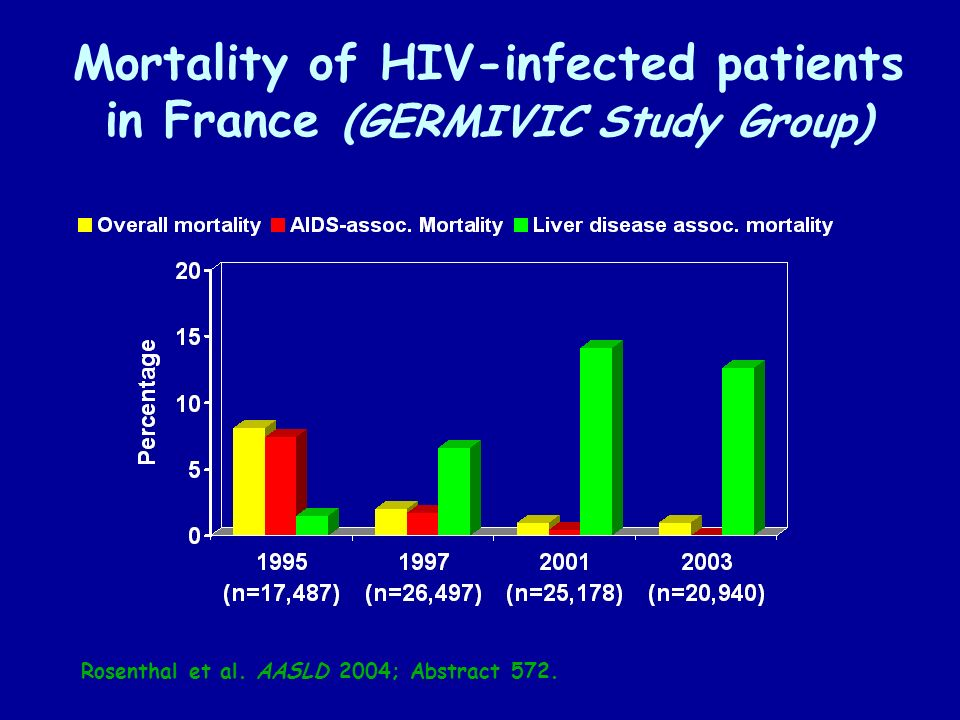 Mortality of HIV-infected patients in France (GERMIVIC Study Group)
