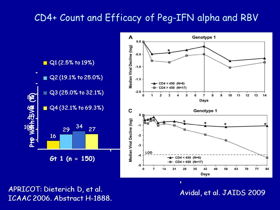 CD4+ Count and Efficacy of Peg-IFN alpha and RBV