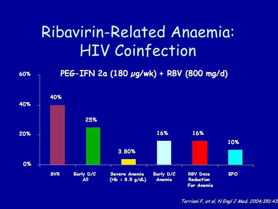 Ribavirin-Related Anaemia: HIV Coinfection