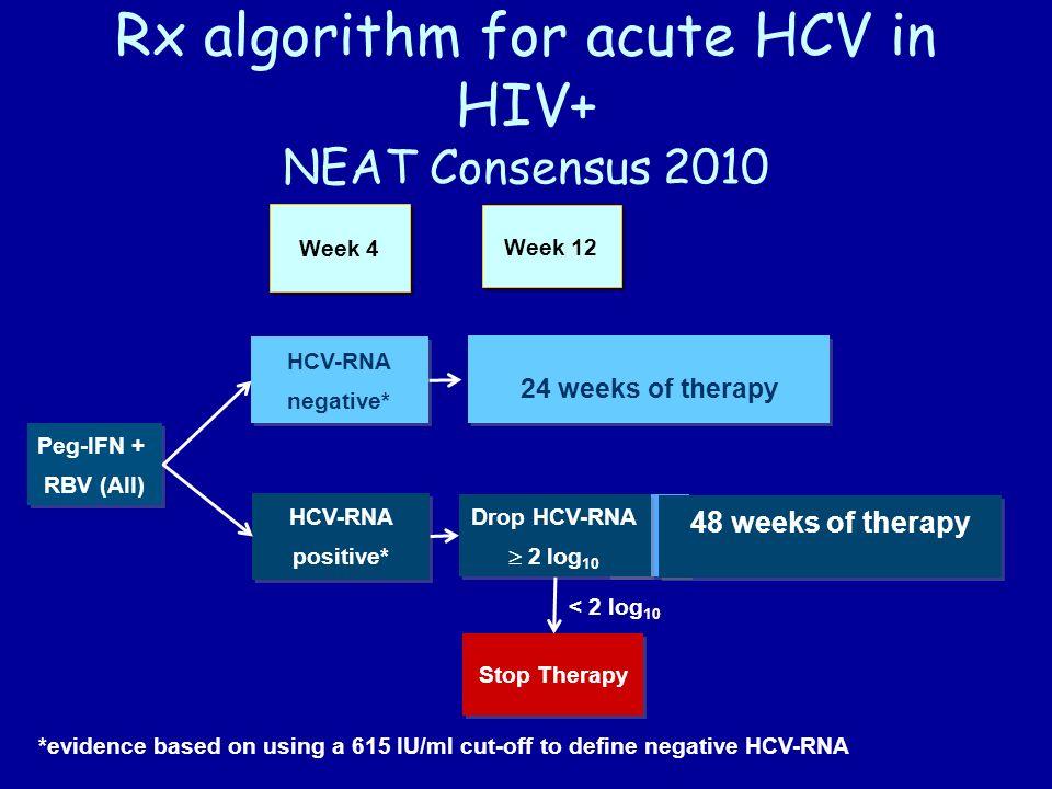 Rx algorithm for acute HCV in HIV+ NEAT Consensus 2010