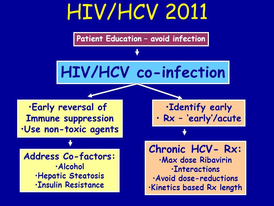 HIV/HCV 2011 HIV/HCV co-infection Chronic HCV- Rx: Early reversal of