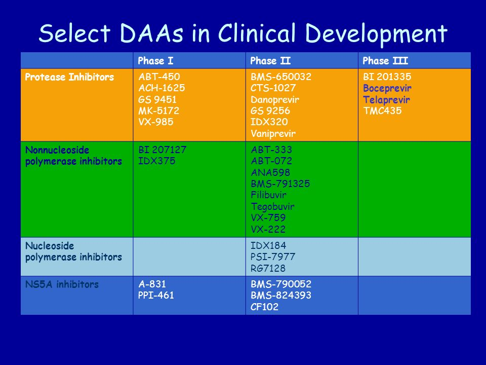 Select DAAs in Clinical Development