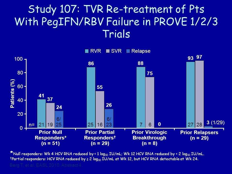 Study 107: TVR Re-treatment of Pts With PegIFN/RBV Failure in PROVE 1/2/3 Trials