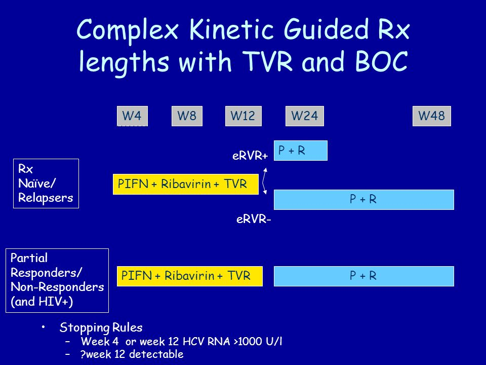 Complex Kinetic Guided Rx lengths with TVR and BOC