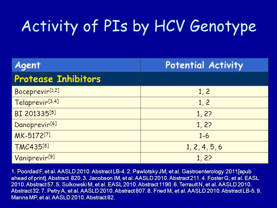 Activity of PIs by HCV Genotype