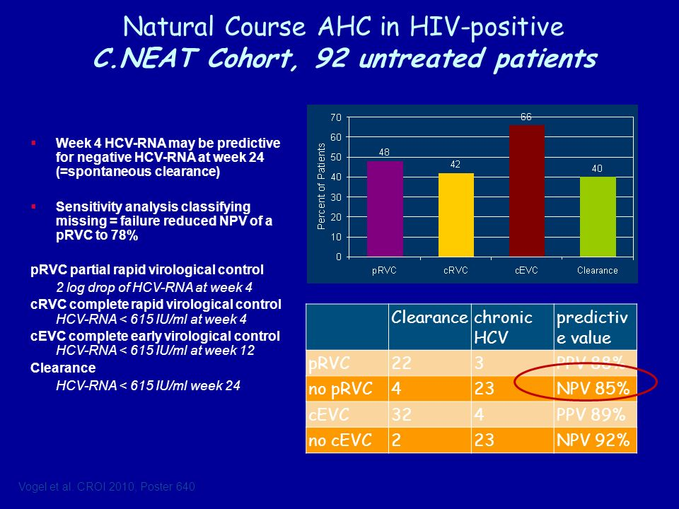Natural Course AHC in HIV-positive C