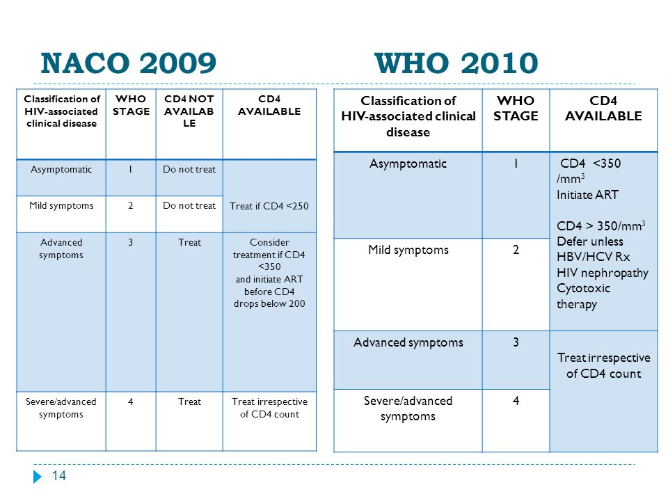 NACO 2009 WHO 2010 Classification of HIV-associated clinical disease