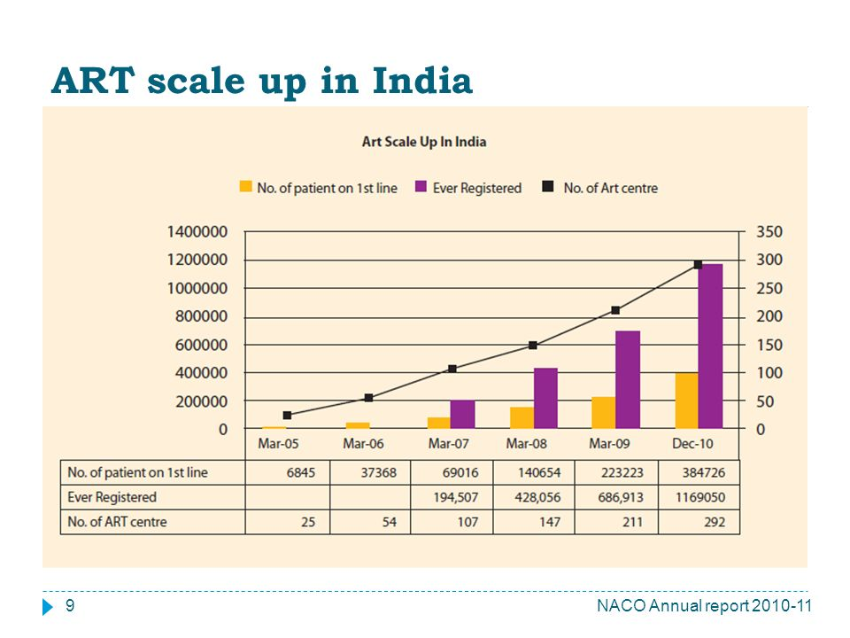 ART scale up in India NACO Annual report 2010-11