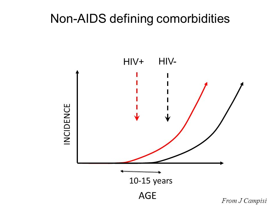 Non-AIDS defining comorbidities