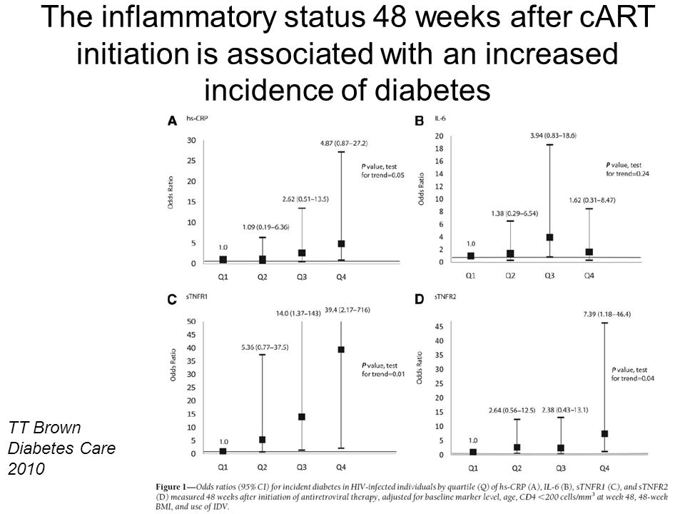 The inflammatory status 48 weeks after cART initiation is associated with an increased incidence of diabetes