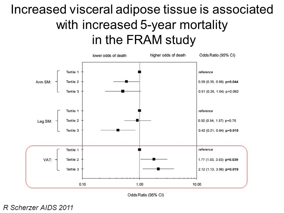 Increased visceral adipose tissue is associated with increased 5-year mortality