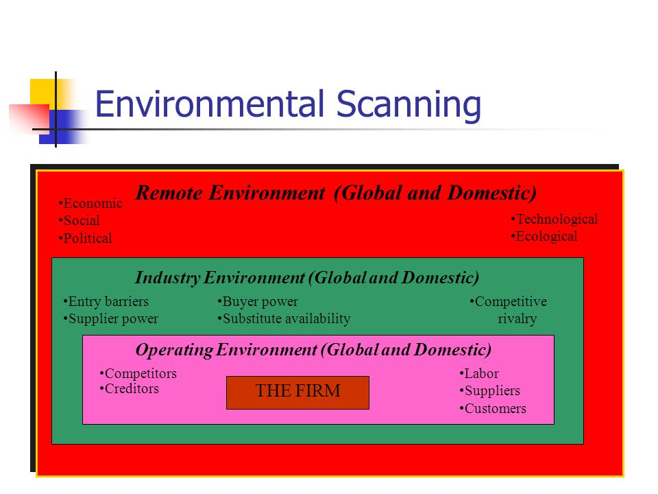 Session industry scanning ppt download for Environmental scan template
