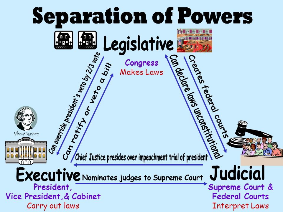 Separation of Powers Legislative